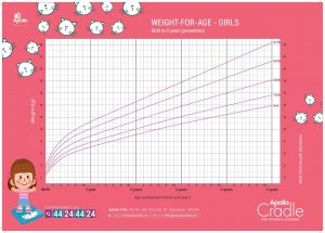 Girls Weight